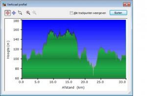 Zweden 2010 - hoogteprofiel